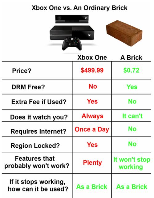 Xbox One Meme
