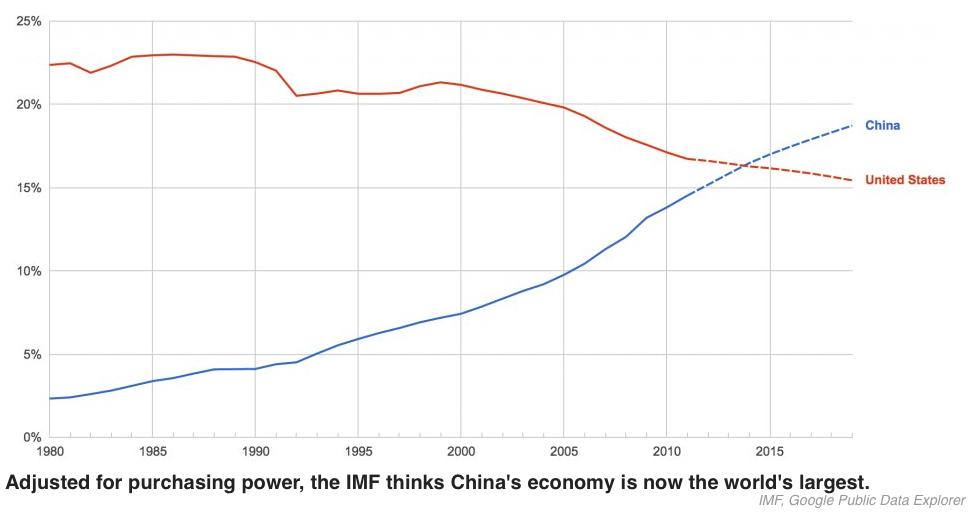 Chine-USA-PIB-PPA-FMI