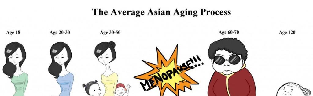 Age-Femmes-Asie