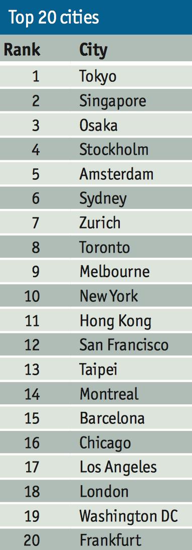 Classement-Mondial-Securite-Villes-2014