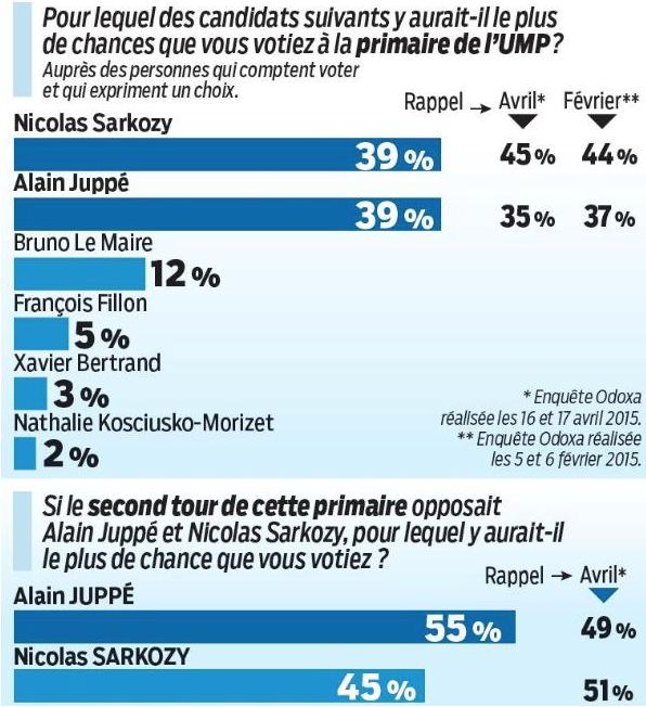 Alain-Juppe-Nicolas-Sarkozy-Primaires-UMP-1