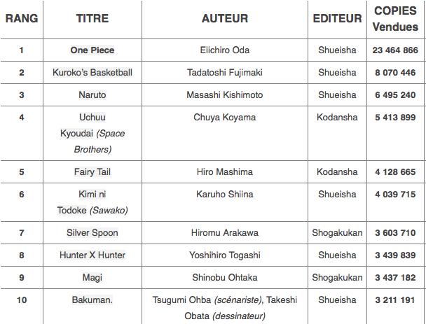 Top-2012-Mangas-Japon