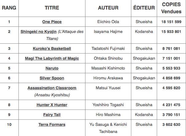 Top-2013-Mangas-Japon