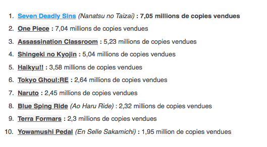 Top-2015-Semestre-Mangas-Japon