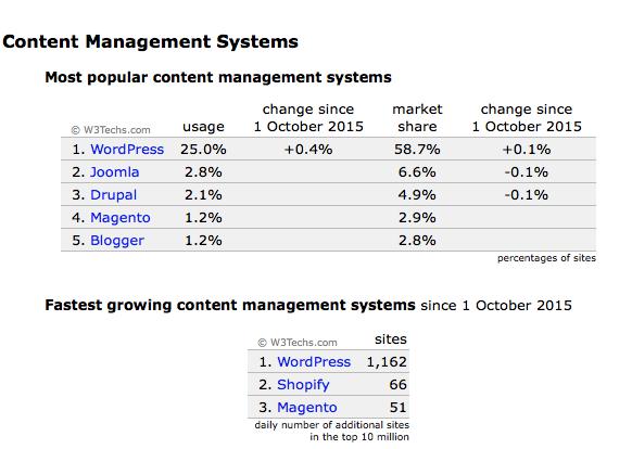 Wordpress-Web-1