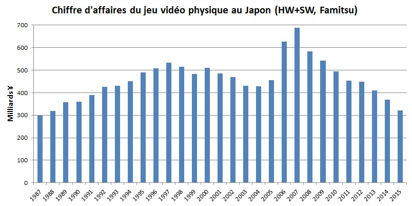 Crise-Jeu-Video-Japon-1