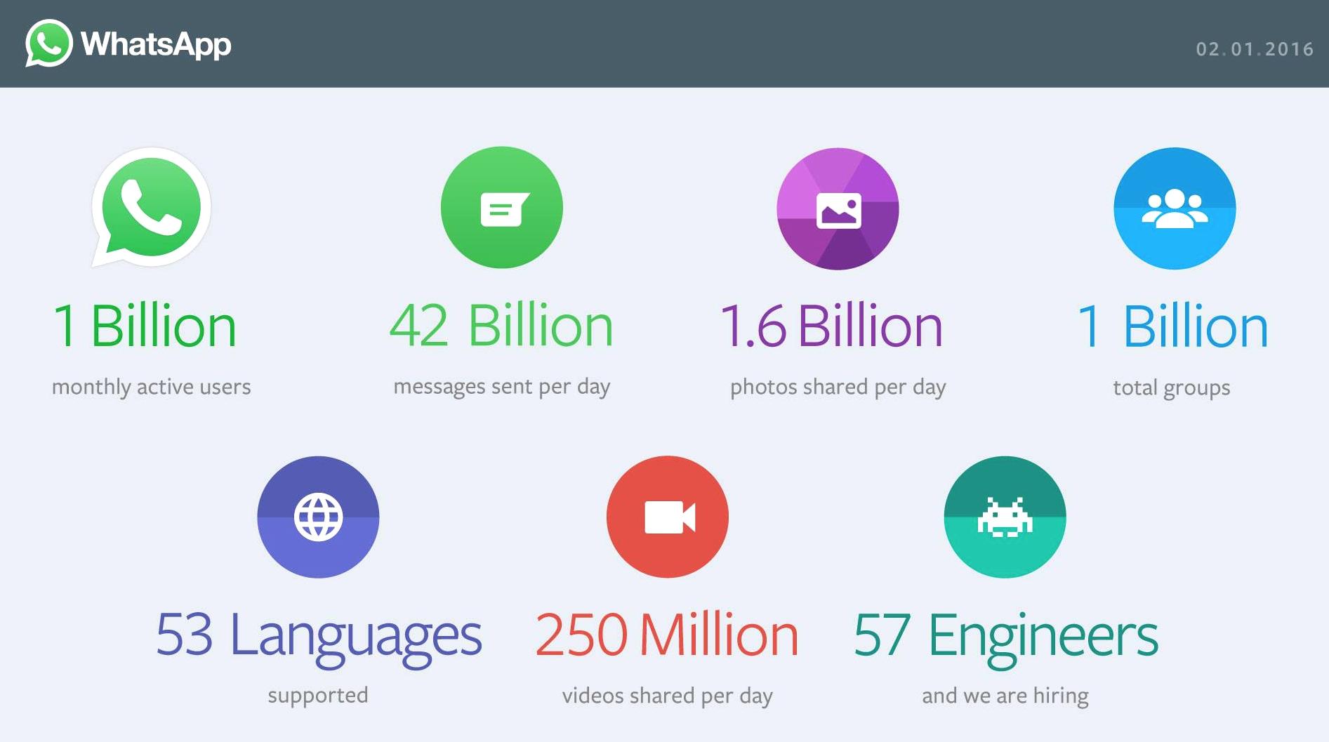 WhatsApp-Milliard-Utilisateurs-1