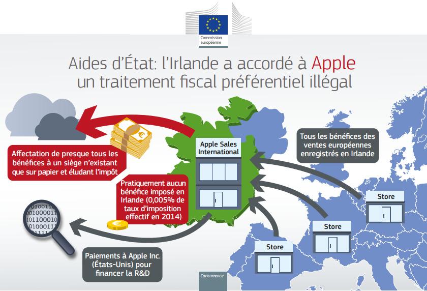 Taxe-Apple-Irlande-1