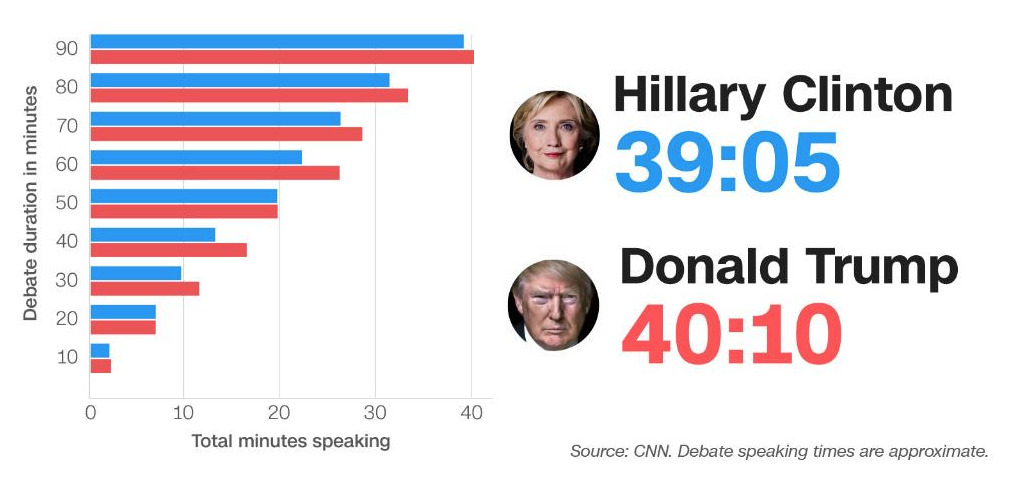 2nd-debat-clinton-trump-1