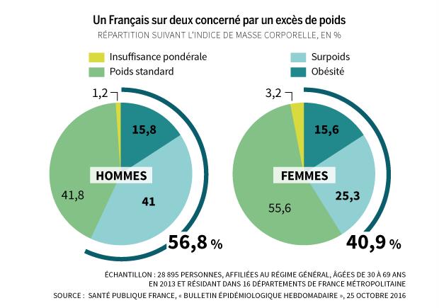 francais-surpoids-obesite-1